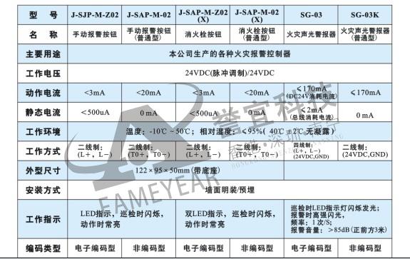 火灾手动报警按钮(防爆型)-泛海三江消防